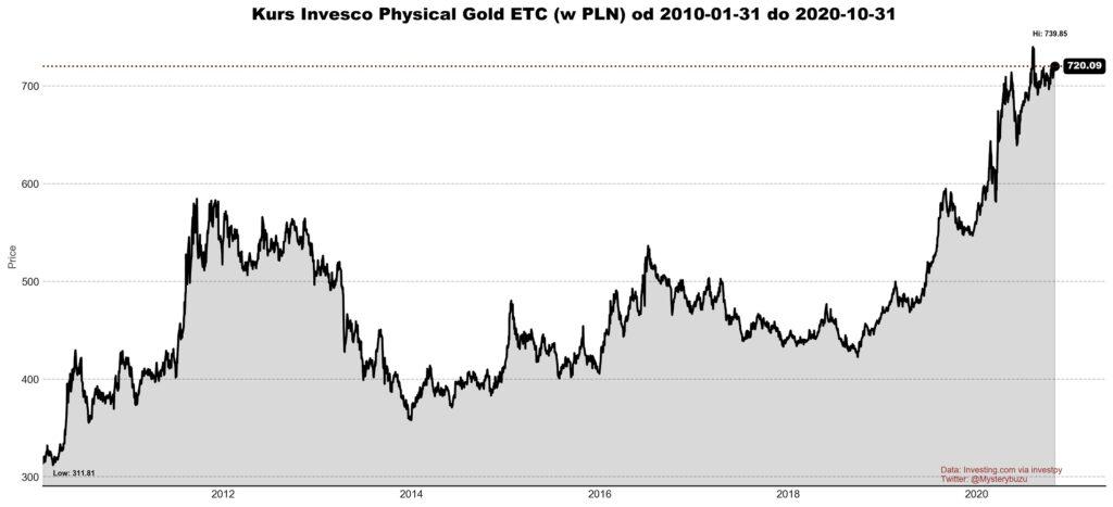 Notowania ETF-a na złoto