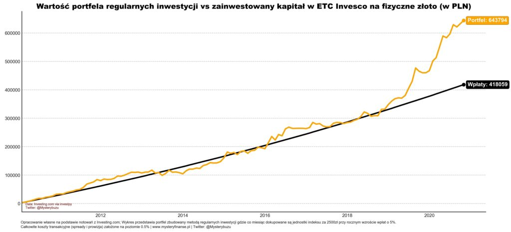 Regularne inwestowanie w ETF-a na złoto