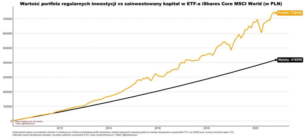 Regularne inwestowanie w ETF'a na akcje rynków rozwiniętych