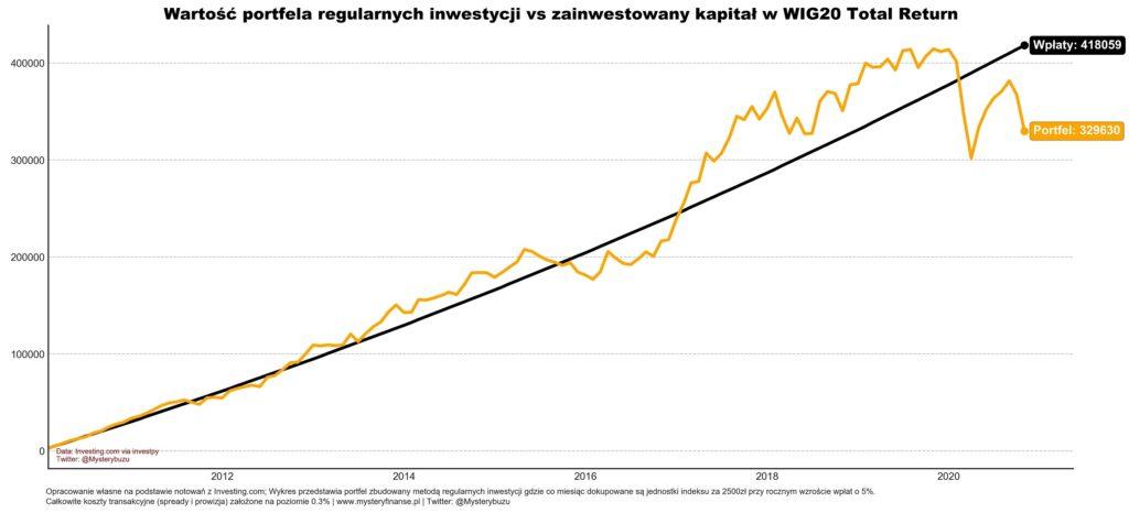 Regularne inwestowanie w WIG20 i polske akcje
