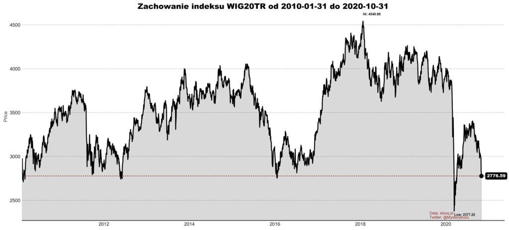 Notowania WIG20 i polskich akcji