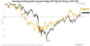 Obsunięcie kapitału (spadki od szczytu) indeksu S&P 500 Total Return w USD i PLN.jpg