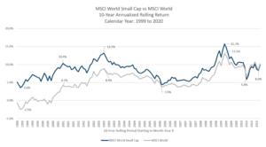 MSCI_World_vs_SmallCap_Rolling10Y.png